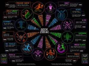 Geek Zodiac chart