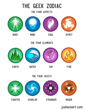 Geek Zodiac icons